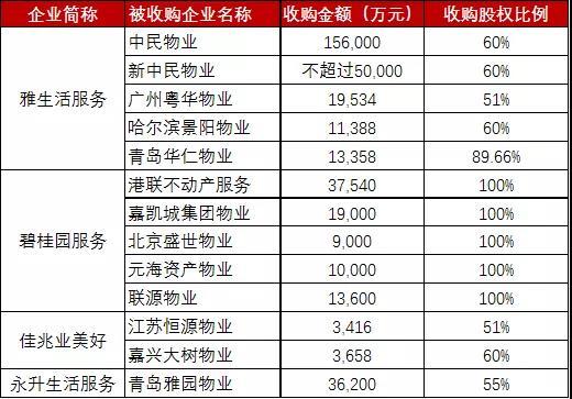 资料来源:中国指数研究院,德勤咨询整理分析