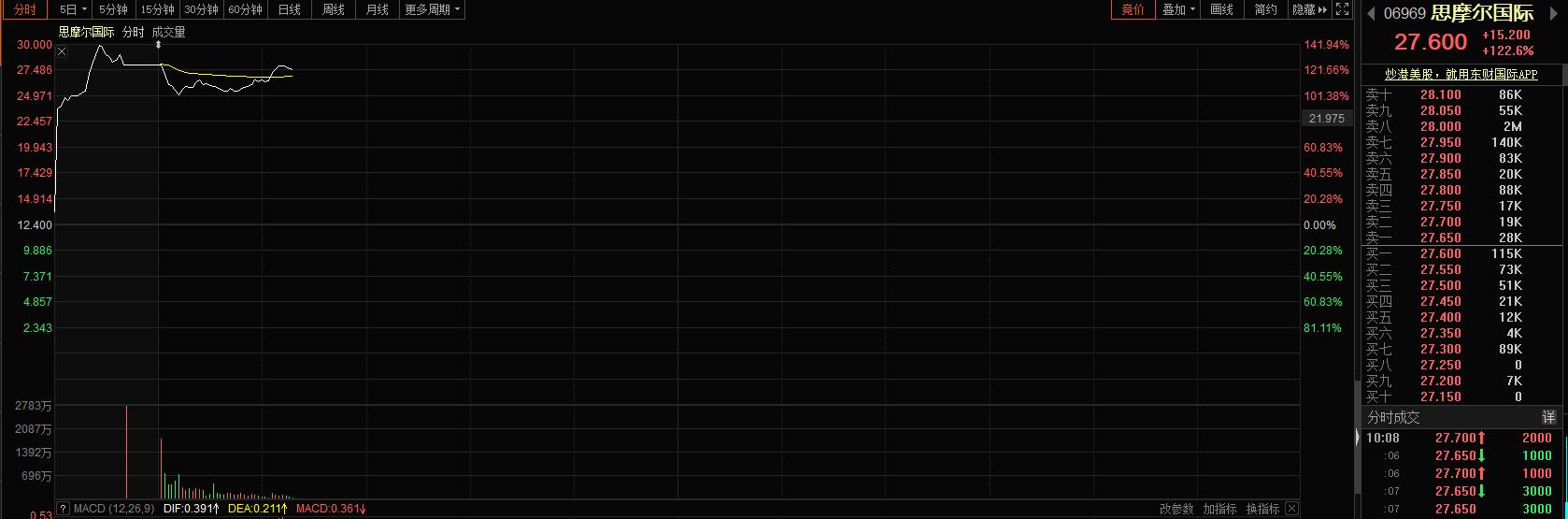 电子烟第一股大涨120%:此前刷新港股暗盘成交额纪录 行业潜在市场超500亿