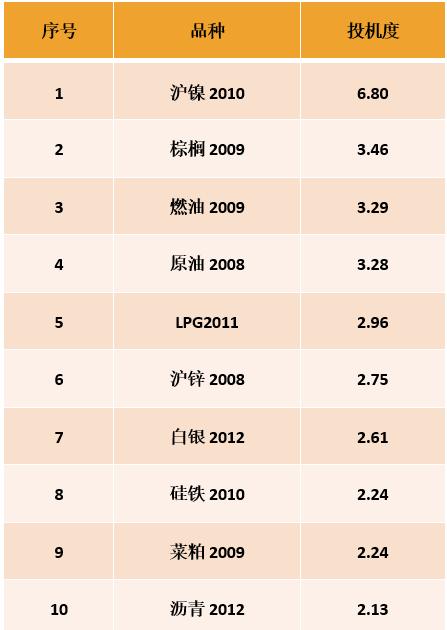 惟一团队:股油期均遇回调 逢低多策略不改