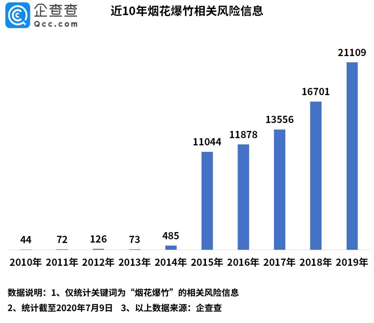 广汉鞭炮厂爆炸背后:2019年行业风险信息超2万条