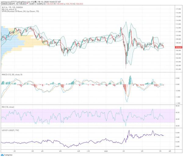 东京外汇股市日评:日经指数反弹,美元兑日元汇率继续下跌