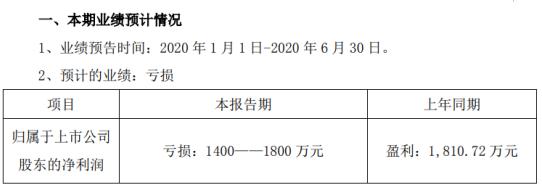 安利股份2020年上半年预计亏损1400万元-1800万元革产品销售收入较上年同期下降