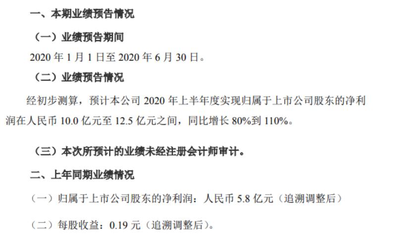 山东黄金2020年上半年预计净利10亿元至12.5亿元自产黄金销售毛利增幅较大