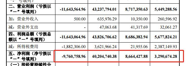 上海华依科技IPO:财务数据变化蹊跷,负债率高达66%,多次出现税务问题遭行政处罚