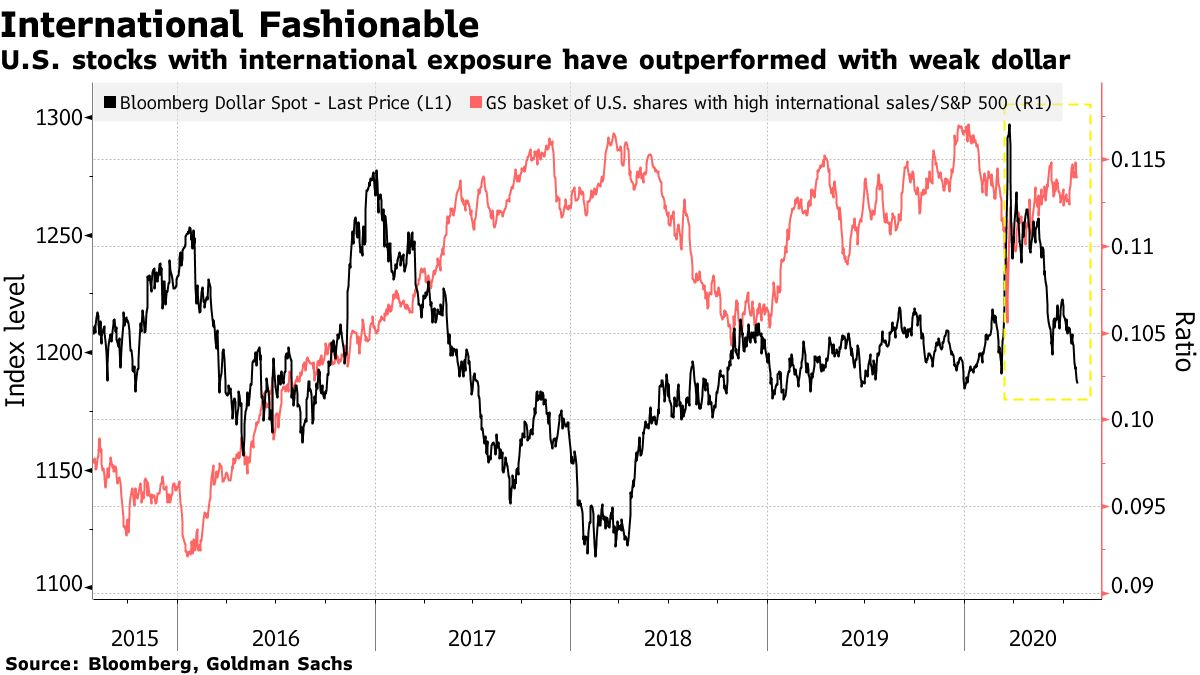 美元持续疲软怎么办?高盛:买入海外敞口高的美国科技股和能源股