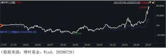 """7月行情收官 """"博时军工主题股票""""基金年内收益58.61%"""