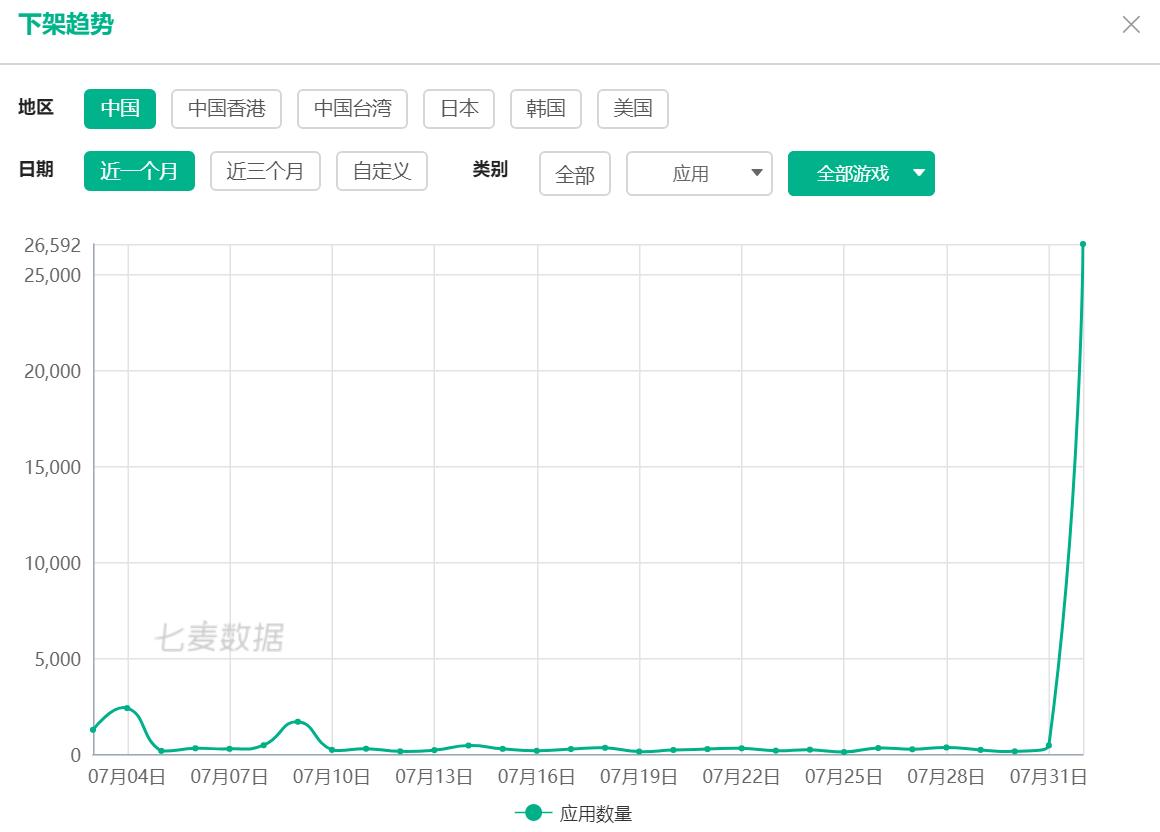 苹果AppStore中国区大量无版号游戏遭下架