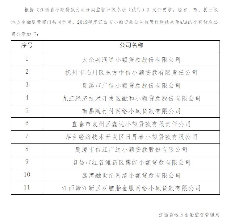 江西公布小贷公司监管评级结果:11家获得AAA级