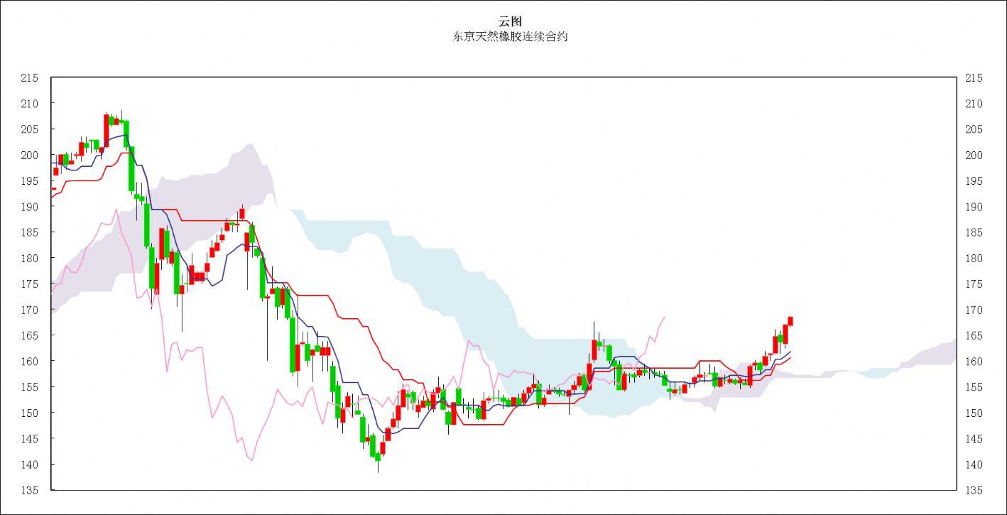 日本商品市场日评:东京黄金价格大幅上涨 橡胶市场走势良好