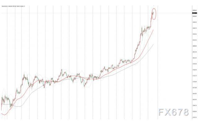 现货金价持稳于历史高位附近,疫情下美国经济放缓担忧升温