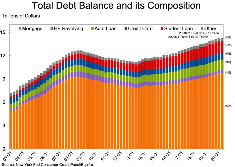 纽约联储:疫情迫使美国家庭总债务出现六年来首降