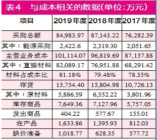 财务数据有疑点 现有产能难消化  上海汽配募资扩产为哪般?