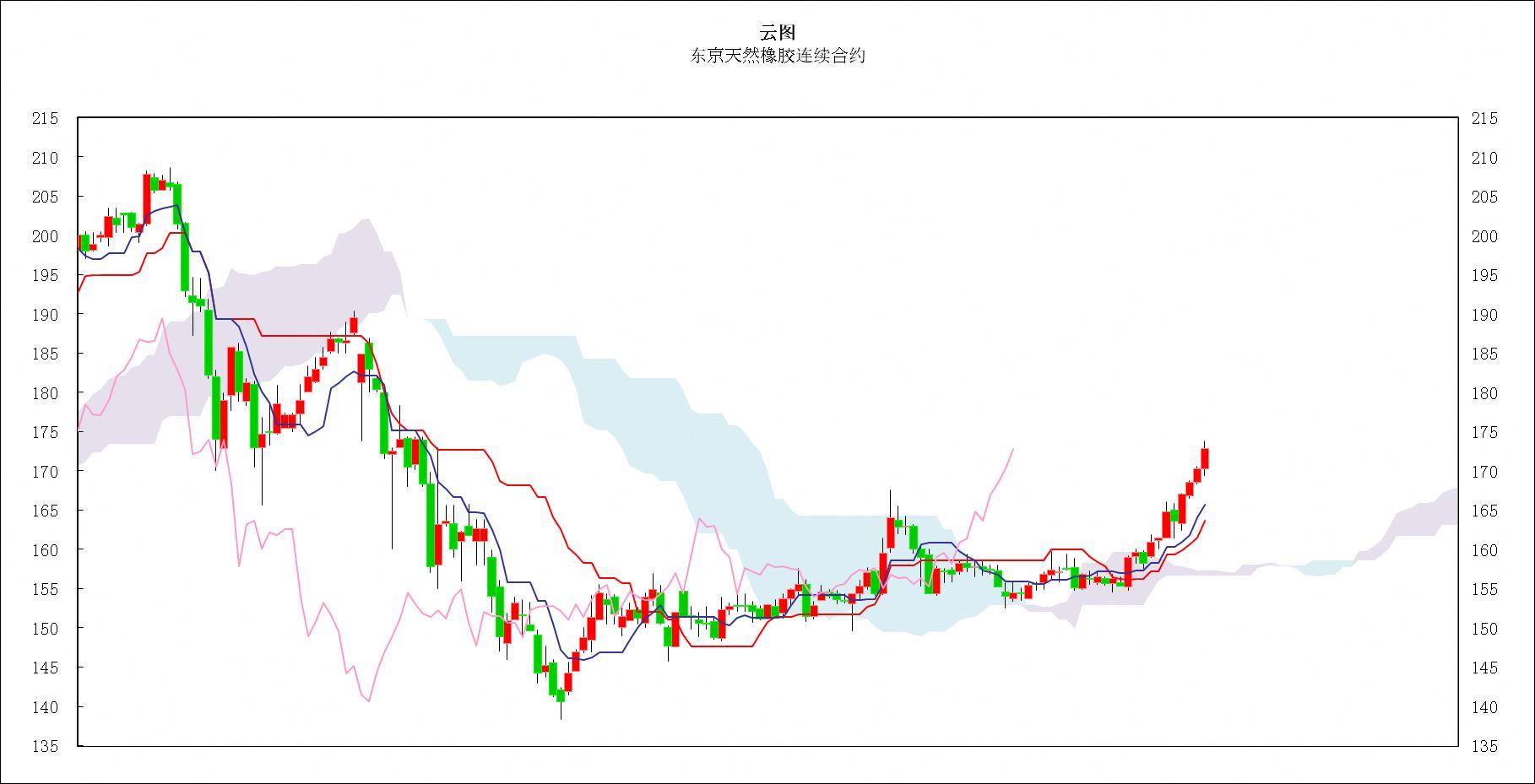 日本商品市场日评:东京黄金价格再创新高 橡胶市场连续走高