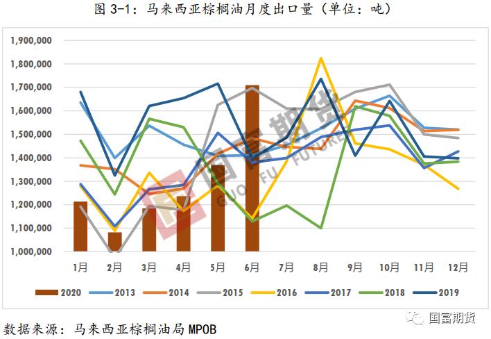 棕榈油:产量不容乐观 产地库存或维持低位