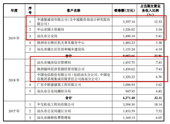 广东天亿马IPO:业务区域过度集中华南,应收账款骤增风险较大,毛利率持续下滑