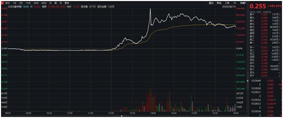 飙升340%!老板黎智英被捕,这家公司股价却异动,到底发生了什么?