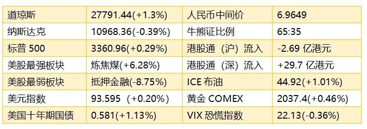 智通港股早知道��(8月11日)留意基建行业估值修复,建议减持苹果供应链股票