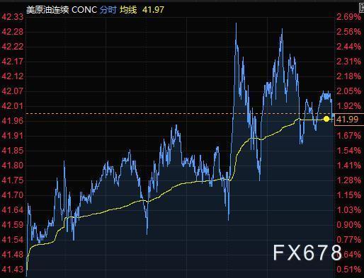 8月11日财经早餐:美元接近一周高位,黄金回落逾20美元,油价涨近2%