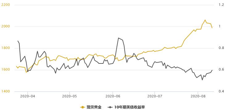 黄金T+D一度大跌逾3%!避险需求大降;全球首款新冠疫苗问世,亚欧股市纷纷走高