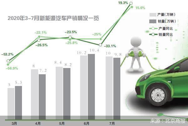 """产销终结12连跌 谁在帮新能源车市""""补气"""""""