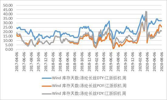 成本支撑稳固 PTA或存温和回暖预期