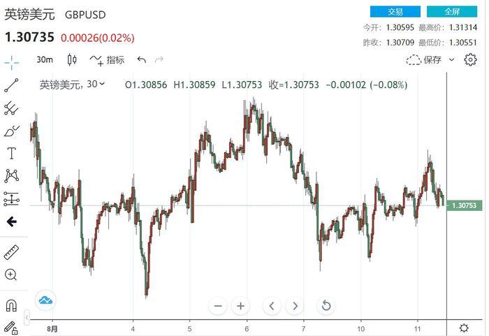 欧元区经济好转 英镑升值不可持续 加元势不可挡