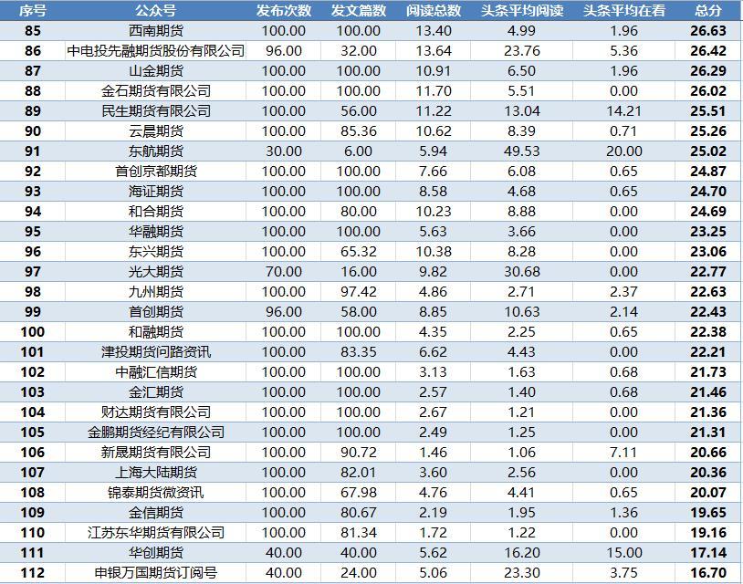 7月份期货公司微信订阅号运营榜单出炉!各大期货公司招聘类文章竟然火了!