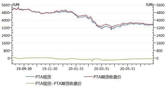关注装置检修落实情况 预计PTA偏强震荡