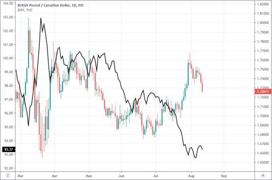 ALANFX:英镑加元汇率瓦解8月涨幅 里拉逼近深渊