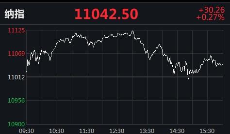 美股涨跌不一 贝壳找房上市首日涨近90%