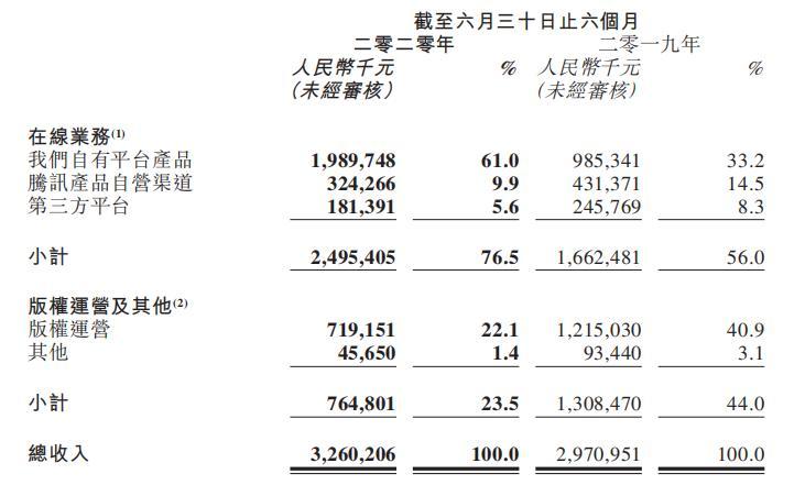 """新丽传媒成拖油瓶 核心业务喜悲交加 程武如何""""拯救""""阅文?"""