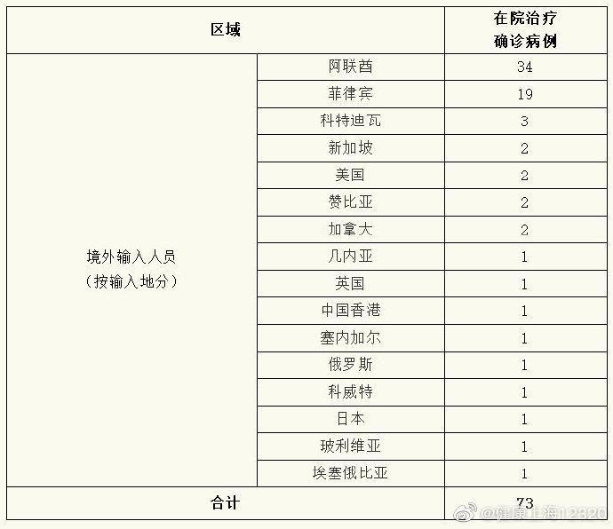 上海报告5例境外输入性新冠肺炎确诊病例