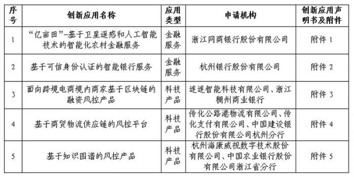 """杭州、苏州金融科技""""监管沙盒""""亮相:主要聚焦风控、智能金融"""