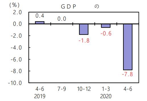 日本二季度GDP年化暴跌27.8% 降幅创65年来最大
