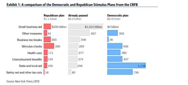 大摩:美财政刺激协议仍事关重大 规模在1.5-2万亿美元