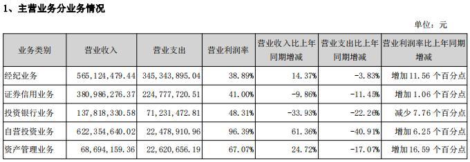 洞察・财曝|上半年国元证券实现净利润超6亿元 相较去年同期增长43%