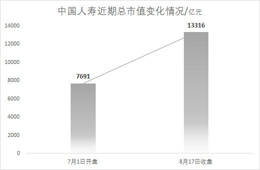 中国人寿涨停猜想:超越平安?