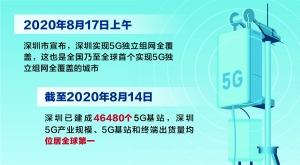 深圳实现5G全覆盖 成为全球5G第一城