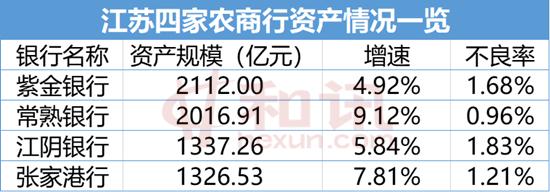 """江苏""""农商四杰""""半年报已出炉 江阴银行上半年存款首破千亿元"""