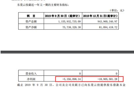 """云南城投半年报""""亏字""""多现:上半年净亏损7.63亿元 五家控股公司合计亏损1.92亿元"""