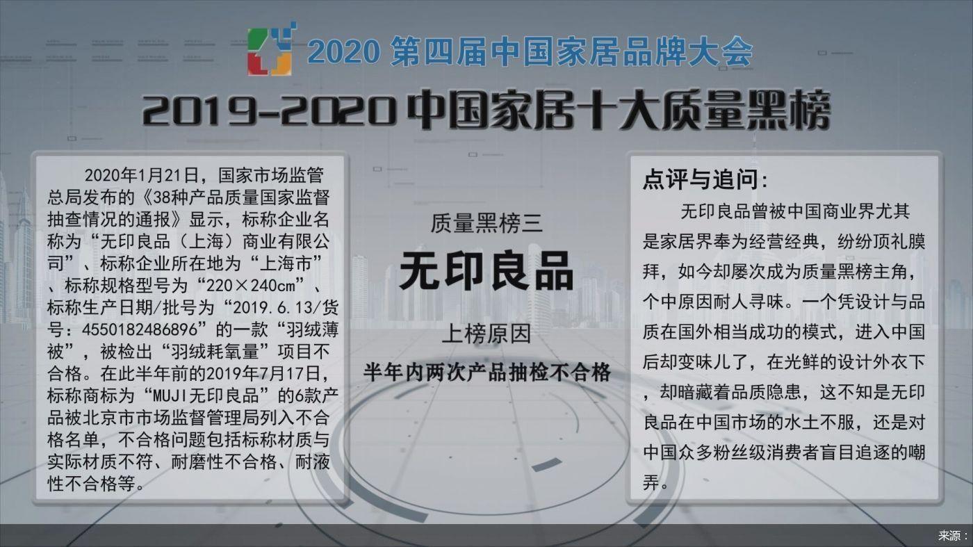 """无印良品上榜""""2019-2020中国家居十大质量黑榜"""""""