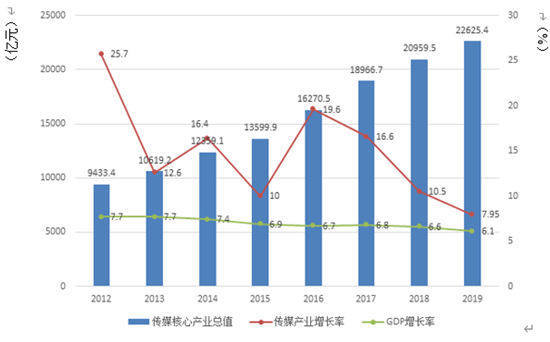 2019年中国传媒市场规模达22625.4亿元,增速首次跌破两位数