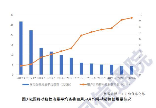 中国信息通信研究院:2020第二季度用户月均移动数据使用量达9.52GB 同比增长33.8%