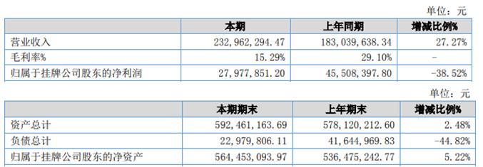 微传播2020年上半年净利2797.79万 营收同比增长27.27%