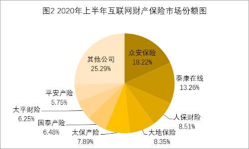 中保协:2020年上半年互联网财产保险业务较同期出现负增长