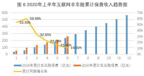 上半年互联网财险市场负增长:车险萎缩 非车险业务占比升至69.9%