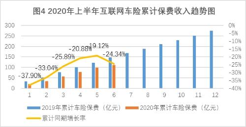 上半年互联网财险保费收入降2.73% 第三方渠道业务占比突破70%