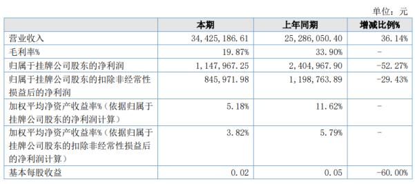 赛能杰2020年上半年净利114.8万 销售费用较上年同期减少13.29%