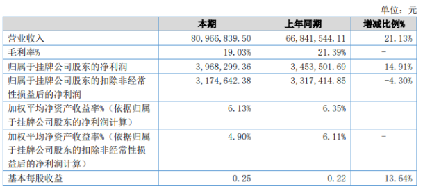 易通股份2020年上半年净利396.83万 本期毛利率19.03%