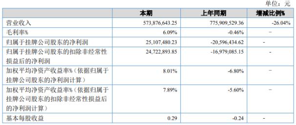 福百盛2020年上半年净利2510.75万 实现营收较上年同期下降26.04%